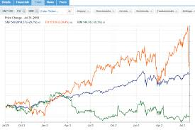 You Will Love Facebook Stock Historical Chart Live Indian