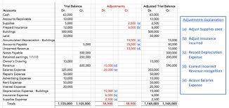 Case Study Income Statement Tutorial Sophia Learning