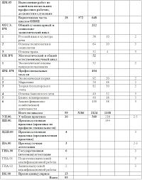 Отчет по производственной практике в соцзащите exerdiotiselo ОТЧТ по производственной практике Календарно тематический план прохождения практики в отделе социальной защиты ПРОГРАММА И МЕТОДИЧЕСКИЕ УКАЗАНИЯ ПО