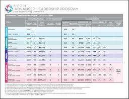 Avon Commision Chart 2017 Avon Leadership Earnings Chart In 2019 Leadership Programs