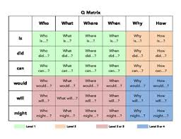 Philosophy Matrix Chart Q Matrix Chart With Learning Levels Higher Order Thinking