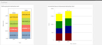 Solved Values On Every Measure In Stacked Bar Chart Qlik