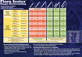 General Hydroponics Ppm Chart General Hydroponics How To Mix The 3 Part Flora Series