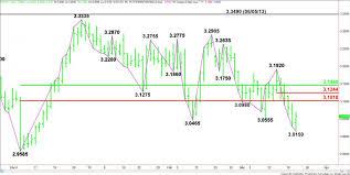Comex Copper Chart Comex High Grade Copper Price Futures Hg Technical