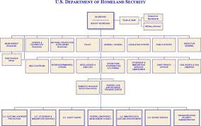 Dhs Org Chart Download Dhs Organizational Chart 1 For Free Tidytemplates