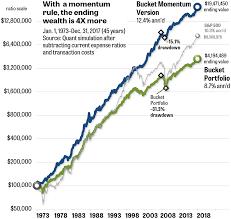 Morningstar Asset Allocation Chart Double The Gain Of The Morningstar Bucket Portfolio Part 3