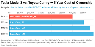 Tesla Model 3 Vs Toyota Camry 5 Year Cost Of Ownership