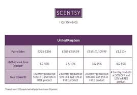 Scentsy Shipping Chart Understanding The Scentsy Uk Hostess Rewards The Candle