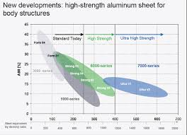 Aluminium Alloys In The Automotive Industry A Handy Guide