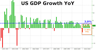 Gdp Under Obama Chart Barack Obama Is Now The Only President In History To Never