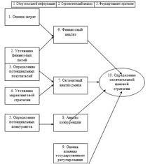 Дипломная работа Совершенствование и развитие ценовой стратегии  Процесс разработки ценовой стратегии предприятия