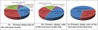 pressure change ratio of the rock mass