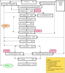 Sample Haccp Flow Chart Archived Haccp Generic Model For Moulded Dark Chocolate