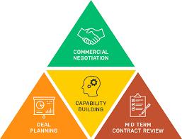 Advisory Services Keystone Structures Negotiation Strategies
