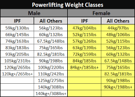 Powerlifting Weight Classes And The Terrible Lie Told