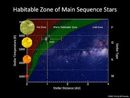 Main Sequence Star Chart Summary Of The Limits Of The New Habitable Zone Planetary