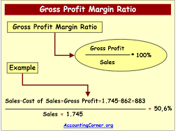 gross profit example