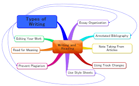 types of writing learning matters types of writing concept map