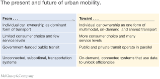 urban mobility at a tipping point company the present and future of urban mobility