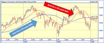 Chart Reading Or Technical Analysis An Important Skill In