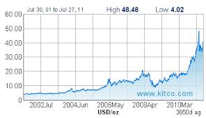 Silver Ounce Chart Price Of Silver Per Ounce Graph Currency Exchange Rates