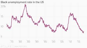 Black Unemployment Chart Black Unemployment Rate In The Us