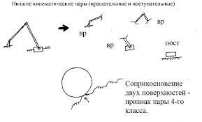 Кинематические пары механизма решение курсовых работ по ТММ  Кинематические пары механизма