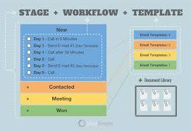 Process Template Designing A Killer Sales Process Leadsimple