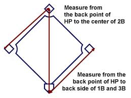 Baseball Field Template Printable Find Your Baseball Field Diagram Measurement And