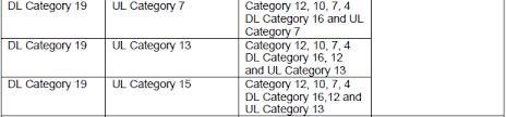 LTE Advanced - UE Category | ShareTechnote