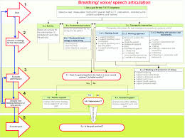 Treatment Chart Breathing Voice And Speech Articulation