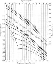 densities of aqueous propylene glycol solutions