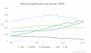 5 Charts That Show Renewable Energys Latest Milestone The