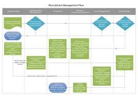 Recruitment Management Flowchart Free Recruitment