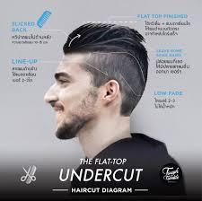 Tough Tumble The Flattop Undercut Haircut Diagram