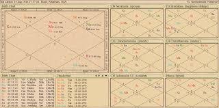 Jaimini Astrology Chart Free Precise Free Death Chart Astrology The 8th House In Astrology