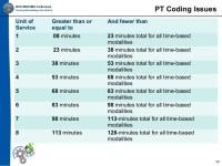 Therapy 8 Minute Rule Chart Daily Operations For Acute
