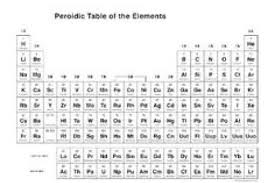 periodic table full copy blank printable periodic table full copy blank printable periodic table elements with names new photo gallery for