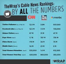 Cnn Ratings Chart Cnn Is No 1 Cable News Network You Just Have To Know