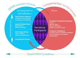 Stacked Venn Diagram Openpower Venn Diagram Openpower