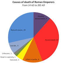 Oc Causes Of Death Of Roman Emperors From 14 Ad To 395 Ad