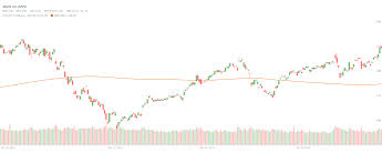 Apple Aapl 200 Day Moving Average Stock Price Chart