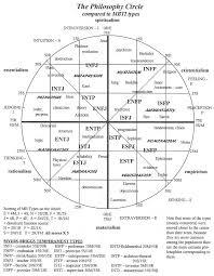 Mbti Relationship Chart 11 Studious Personality Relationship Chart