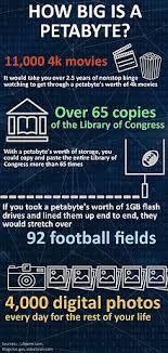 Petabyte Wikipedia