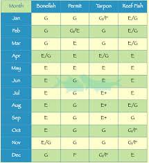 Hawaii Fishing Seasons Chart Belize Fishing Flyfishing For Bonefish Permit Tarpon
