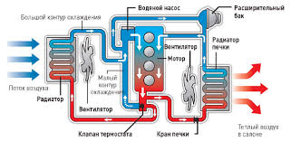 Картинки по запросу Ремонт Системы Охлаждения картинки