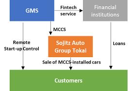 Car Dealership Organizational Chart Sojitz Establishes New Company To Enter Automotive Retail