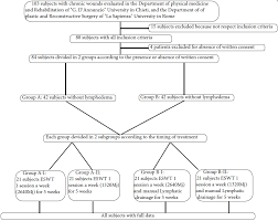The Role Of Extracorporeal Shock Wave Therapy And Manual