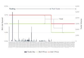 Corn Spread Charts Evaluating Roll Liquidity In Electronic Corn Futures Spread