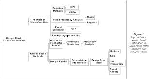 Design Flood Estimation Pdf Methods For Design Flood Estimation In South Africa